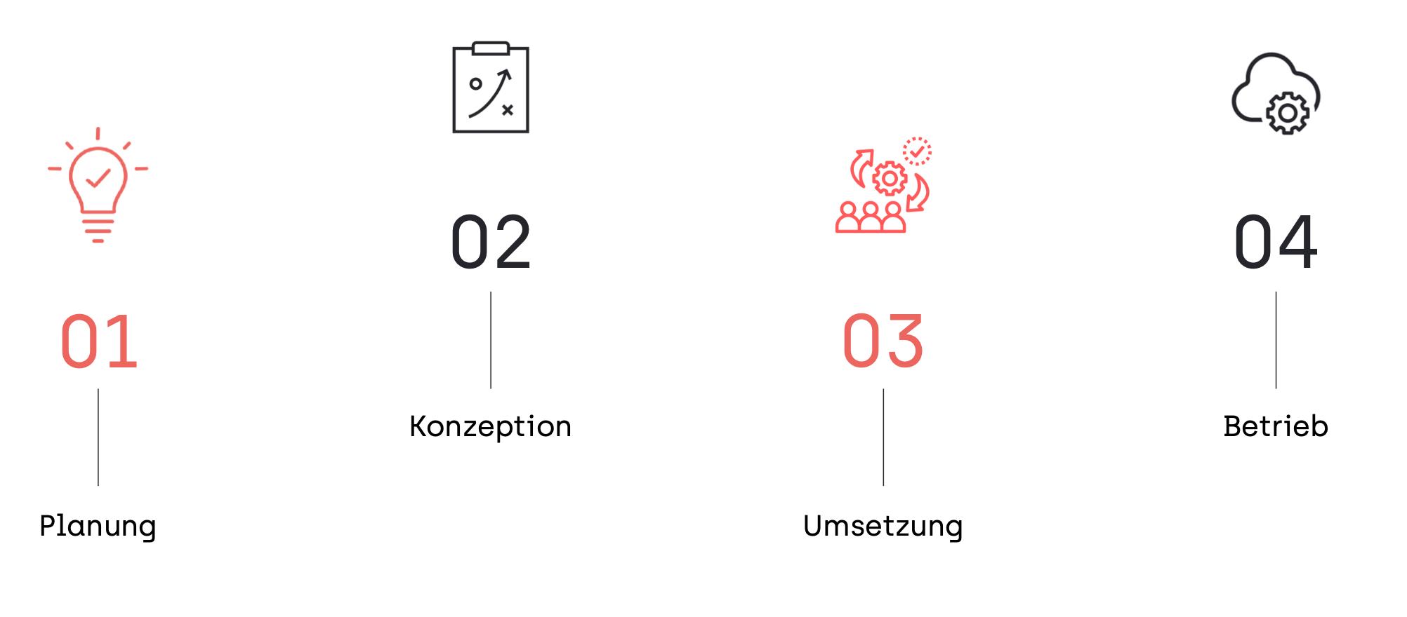 Prozessablauf eines Softwareprojekts